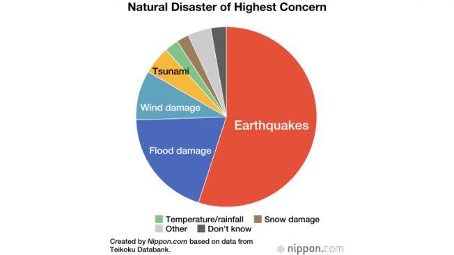 Grafik bencana alam