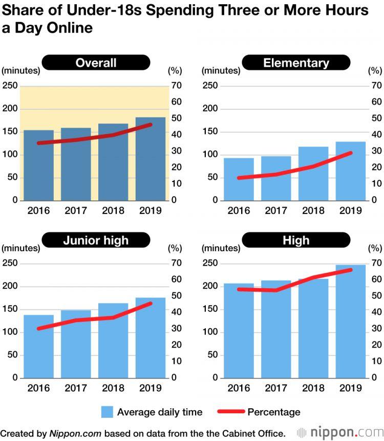 Grafik penggunaan internet (nippon.com)