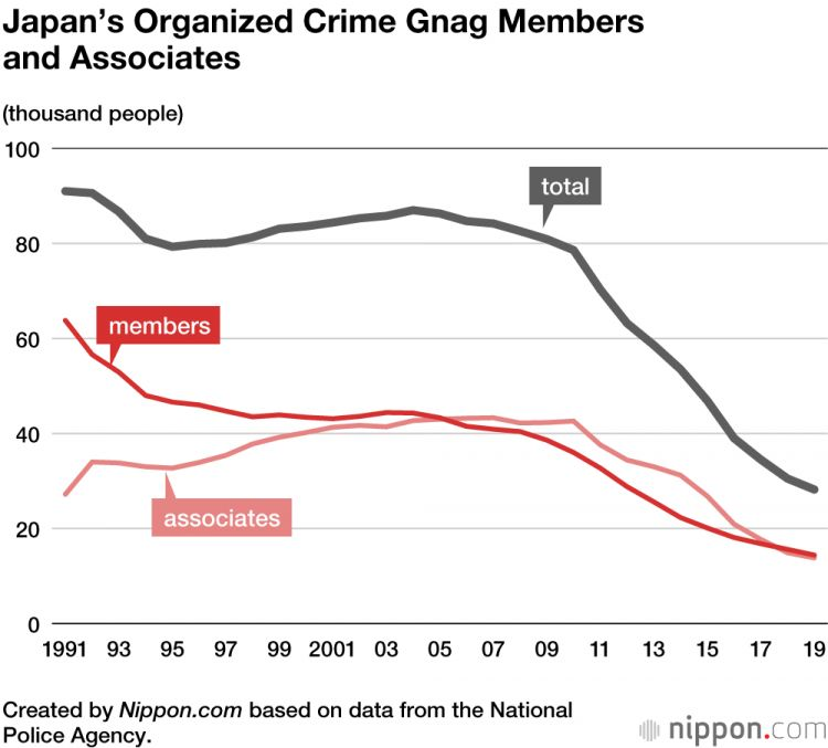 Grafik penurunan anggota geng (nippon.com)