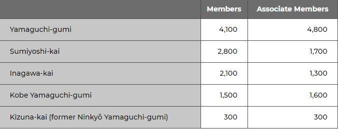Tabel jumlah anggota yakuza