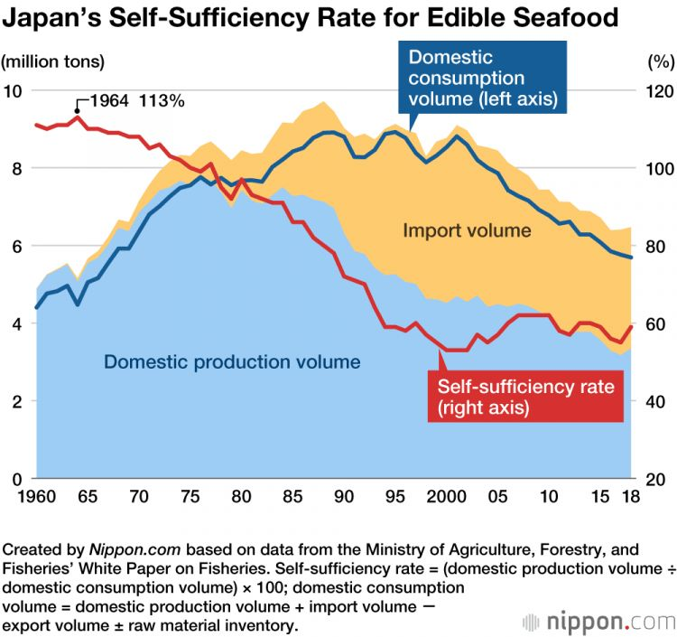 ikan makanan Jepang jaoanesestation.com