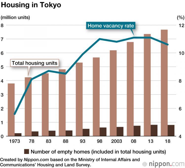 populasi penduduk Tokyo japanesestation.com