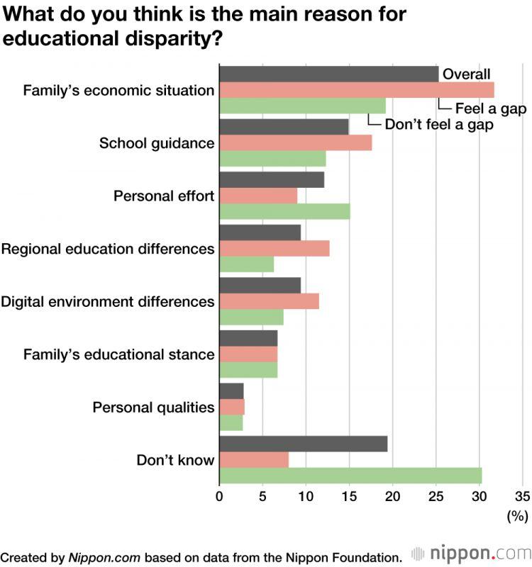 Hasil Survei Kesenjangan Pendidikan