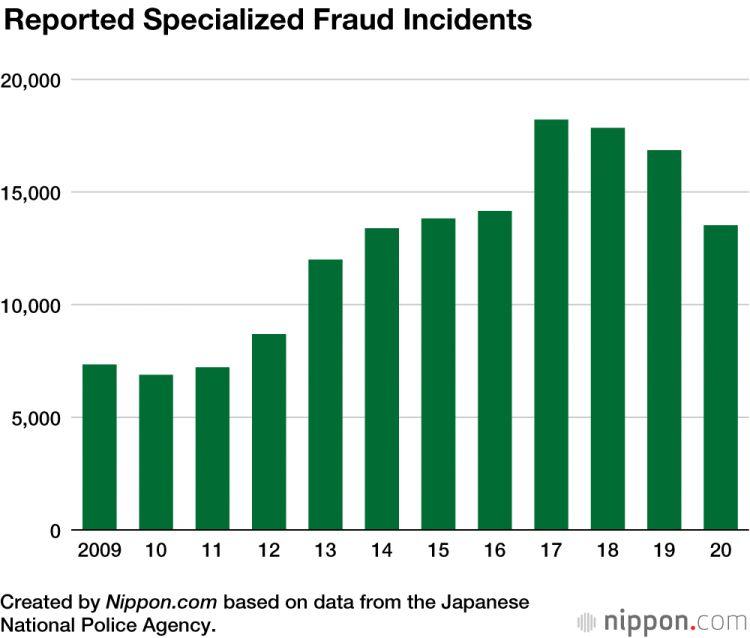 Laporan kasus penipuan di Jepang