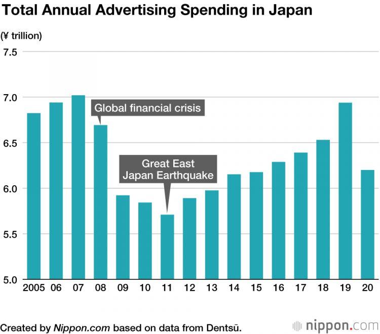 Pengeluaran untuk iklan jepang turun pertama kali sejak 2011 japanesestation.com
