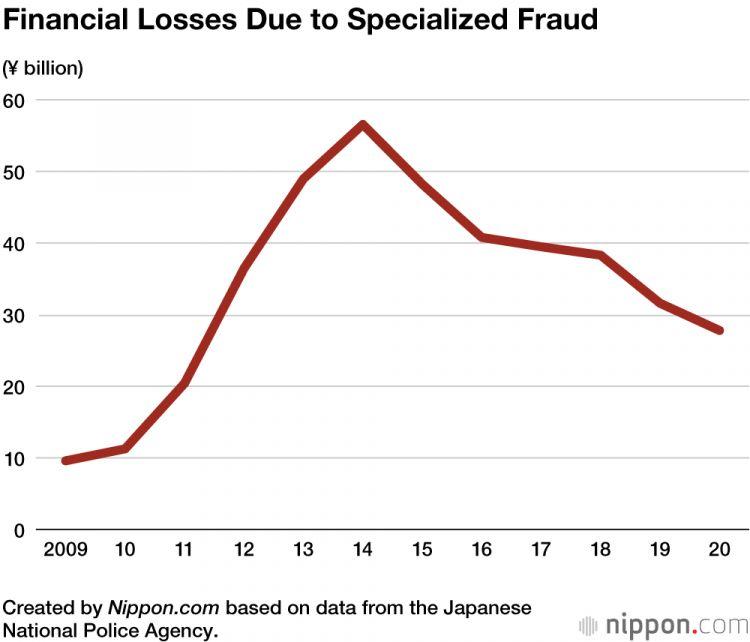 Laporan kerugian akibat kasus penipuan di Jepang