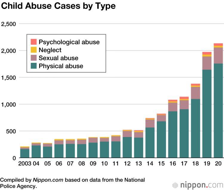 kekerasan anak Jepang 2020 japanesestation.com