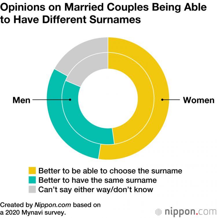 Hasil survei pasangan menikah boleh memiliki nama keluarga yang terpisah