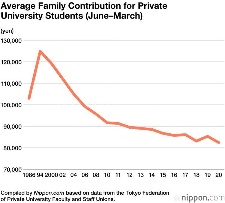 Rata-rata dukungan keuangan dari orangtua untuk mahasiswa baru